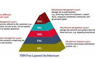 TMN FCAPS model