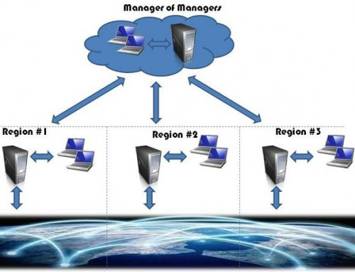 Selecting a Network Management Architecture