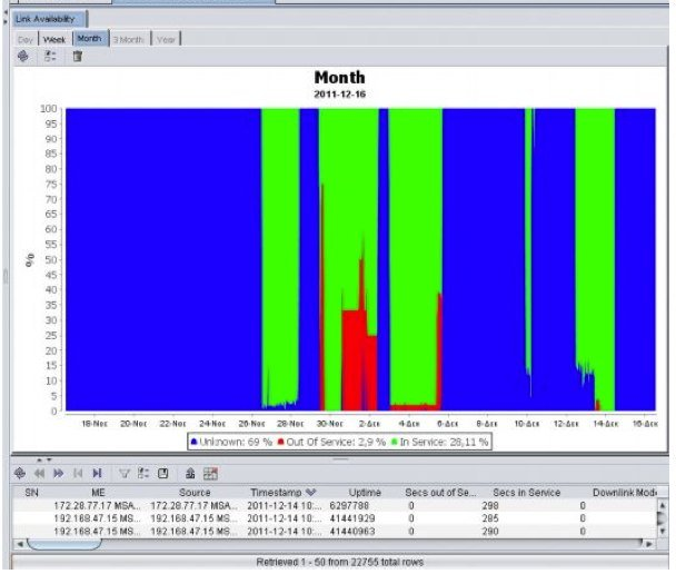 Challenges Of Network Performance Monitoring